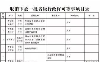山东省再取消下放37项省级行政权力事项!